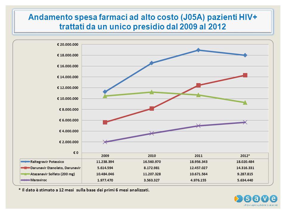 Andamento spesa farmaci ad alto costo (J05A) pazienti HIV+ trattati da un unico presidio dal 2009 al 2012 * Il dato è stimato a 12 mesi sulla base dei