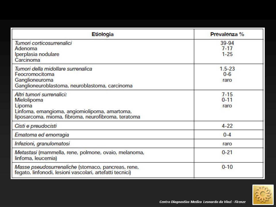 QUALORA IL NODULO SIA EVIDENZIATO CON ETG: Dimensioni Caratteri strutturali L'INDAGINE ECOGRAFICA E' SPESSO NON ESAUSTIVA (eccezioni: cisti; mielolipomi)