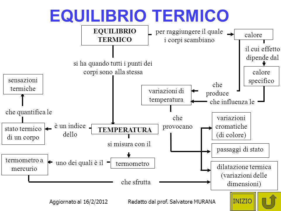INIZIO Aggiornato al 16/2/2012 Redatto dal prof.
