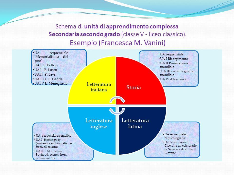 """Schema di unità di apprendimento complessa Secondaria secondo grado (classe V - liceo classico). Esempio (Francesca M. Vanini) UA sequenziale """"Epistol"""