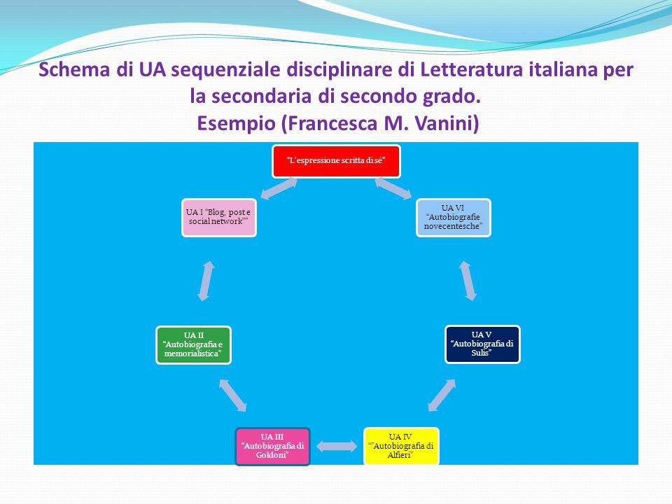 """Schema di UA sequenziale disciplinare di Letteratura italiana per la secondaria di secondo grado. Esempio (Francesca M. Vanini) """"L'espressione scritta"""