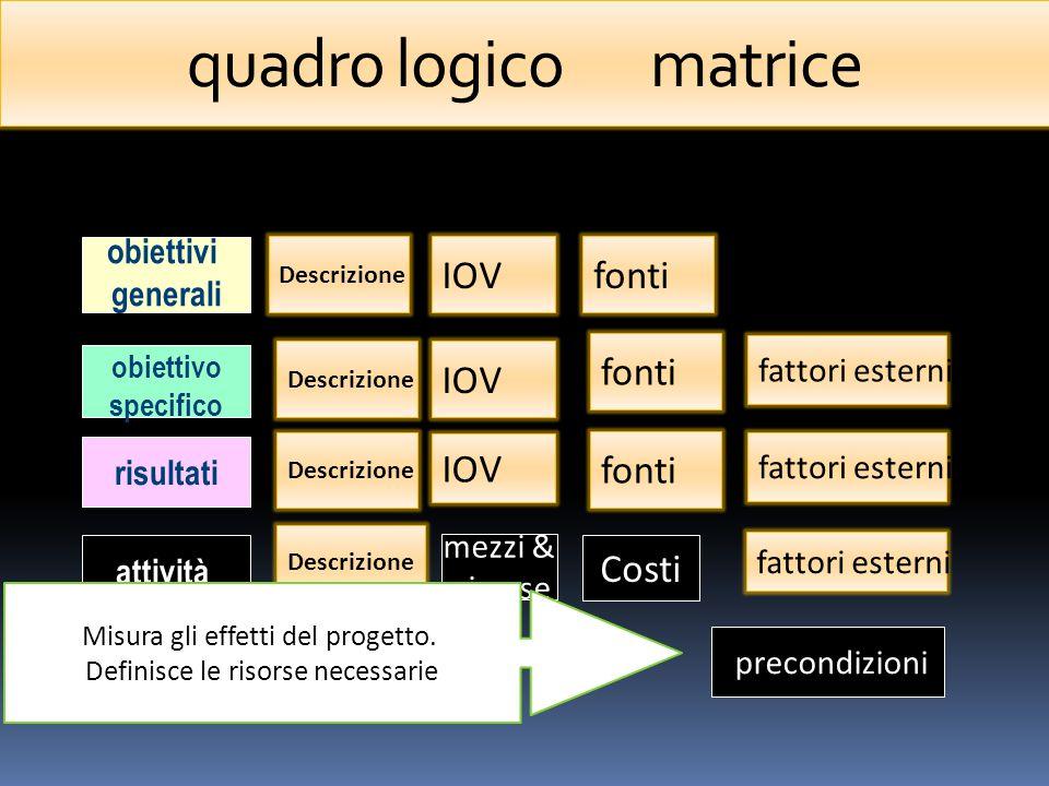 obiettivi generali obiettivo specifico risultati attività IOV mezzi & risorse Costi precondizioni Descrizione IOVfonti fattori esterni Descrizione fonti fattori esterni quadro logico matrice Misura gli effetti del progetto.