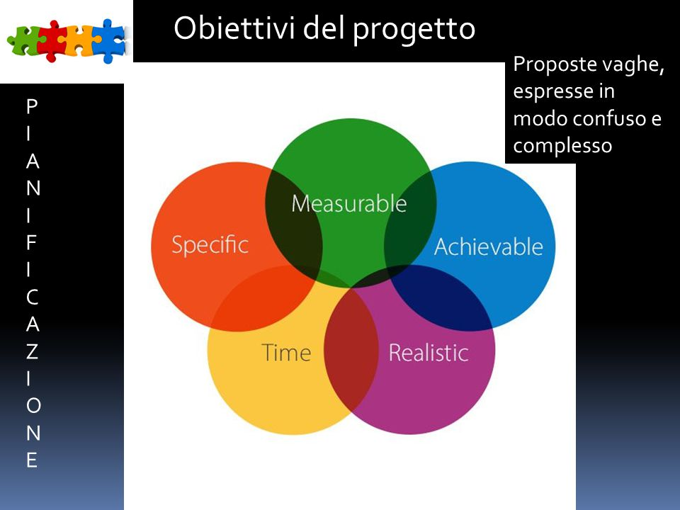 Scopo Visione Obiettivi del progetto PIANIFICAZIONEPIANIFICAZIONE Proposte vaghe, espresse in modo confuso e complesso