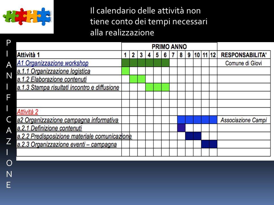 PIANIFICAZIONEPIANIFICAZIONE Il calendario delle attività non tiene conto dei tempi necessari alla realizzazione