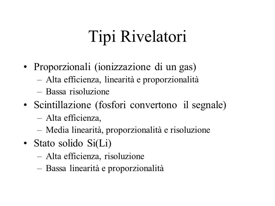 Tipi Rivelatori Proporzionali (ionizzazione di un gas) –Alta efficienza, linearità e proporzionalità –Bassa risoluzione Scintillazione (fosfori conver