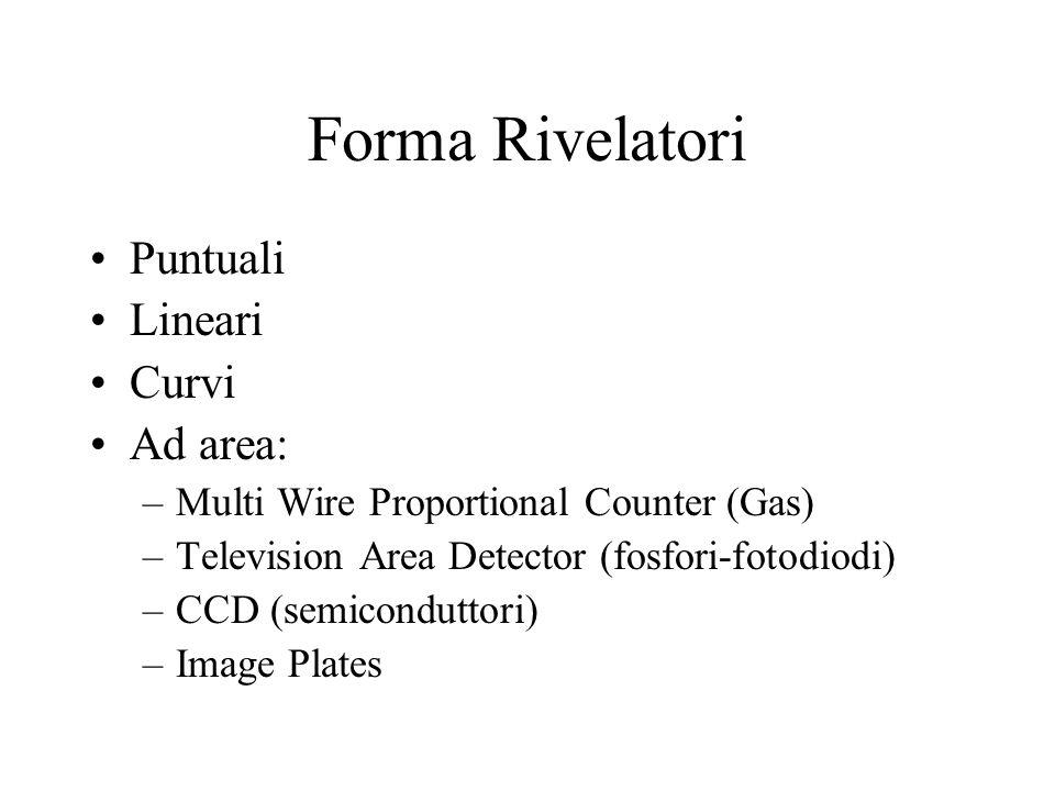 Forma Rivelatori Puntuali Lineari Curvi Ad area: –Multi Wire Proportional Counter (Gas) –Television Area Detector (fosfori-fotodiodi) –CCD (semicondut