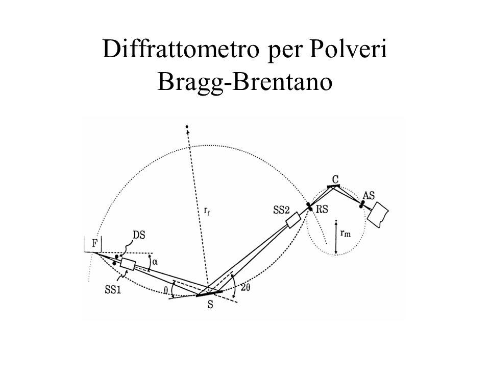 Diffrattometro per Polveri Bragg-Brentano