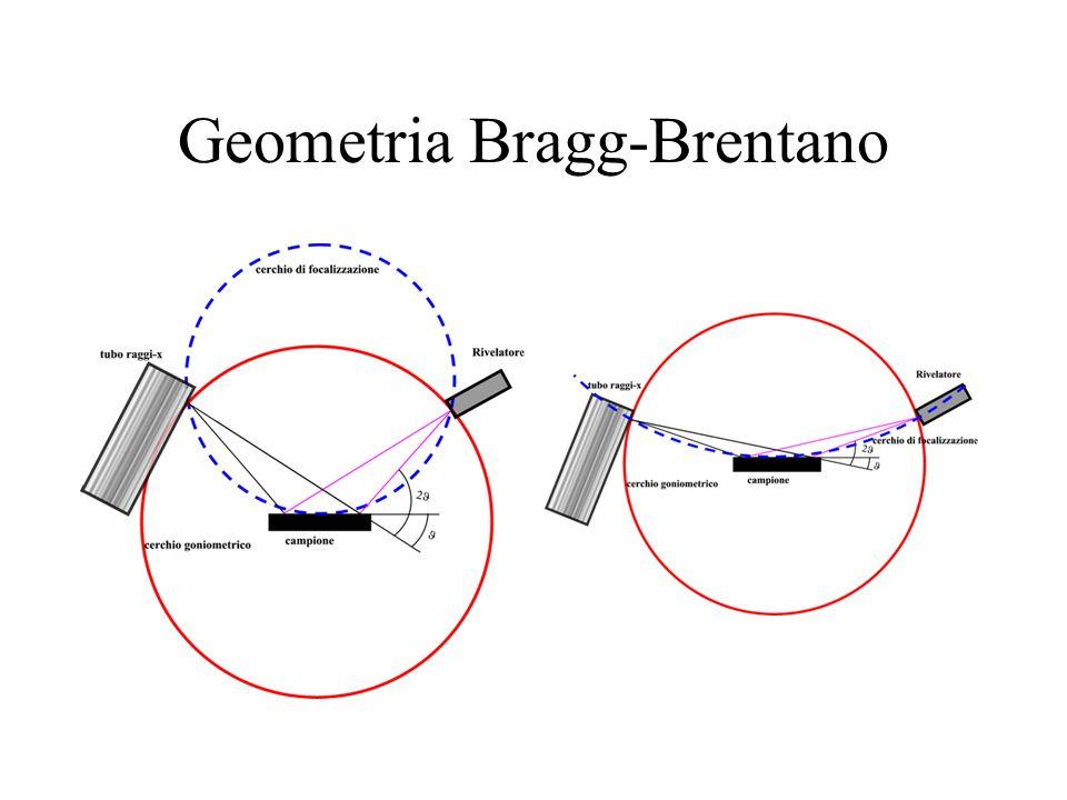 Geometria Bragg-Brentano