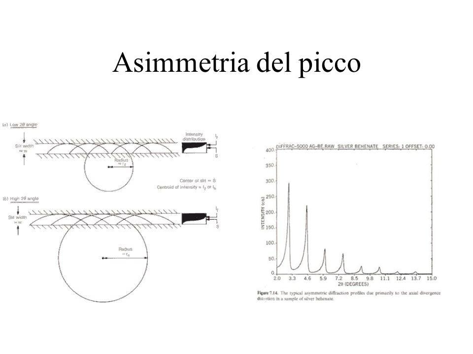Asimmetria del picco