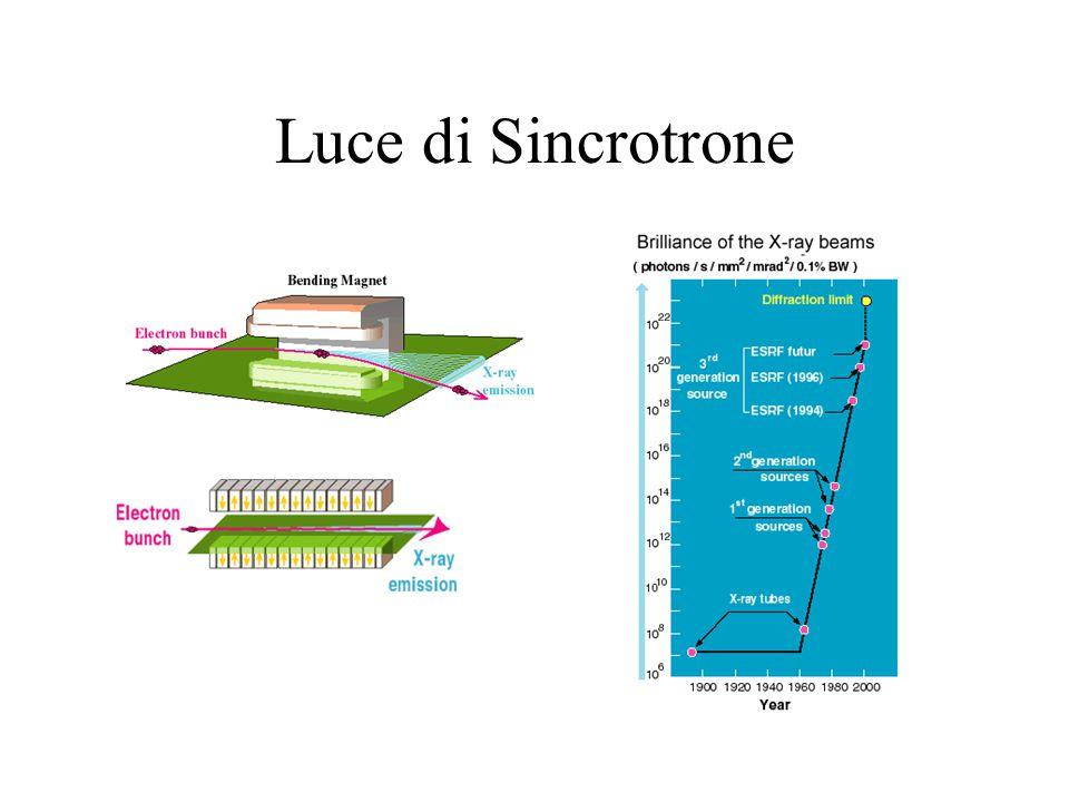 Sorgenti di Neutroni Reattori: –Lunghezza d'onda costante –Basso flusso (minore di un tubo raggi-x) –Problemi di impatto ambientale Sorgenti Pulsate (o spallazione) –Dispersione d'energia (tempo di volo-ToF) =h/mv=ht/mL t=tempo di volo L=distanza bersaglio-detector –Alto flusso –Altissima risoluzione