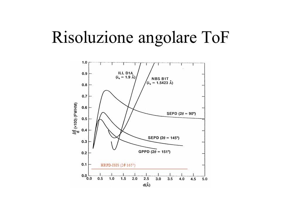 Risoluzione angolare ToF HRPD-ISIS (2  165°)