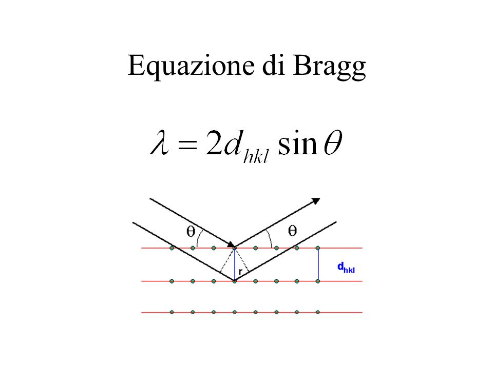 Equazione di Bragg