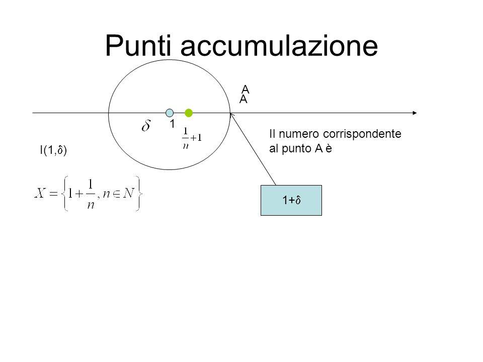 Esercizio 1 Osserviamo che per ogni x  A è x >1 ………………………………………………….. 1 1+  I(1,  ) A A 1- 