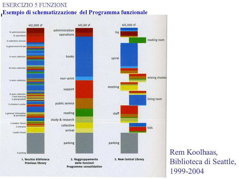 Rem Koolhaas, Biblioteca di Seattle, 1999-2004 ESERCIZIO 5 FUNZIONI Esempio di schematizzazione del Programma funzionale