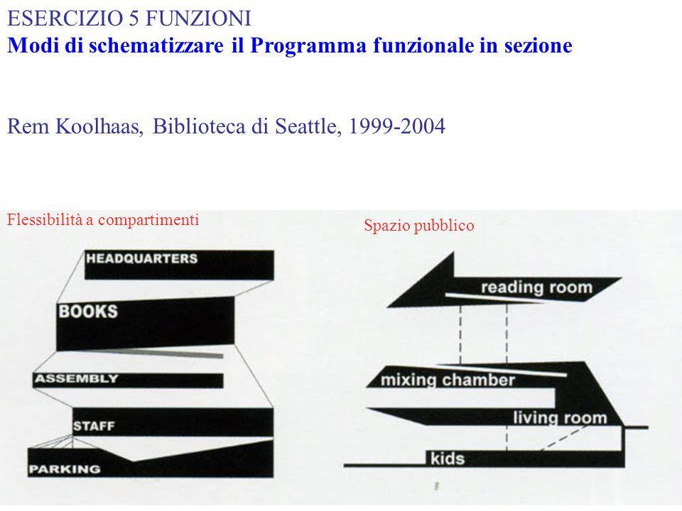 Rem Koolhaas, Biblioteca di Seattle, 1999-2004 Flessibilità a compartimenti Spazio pubblico ESERCIZIO 5 FUNZIONI Modi di schematizzare il Programma fu