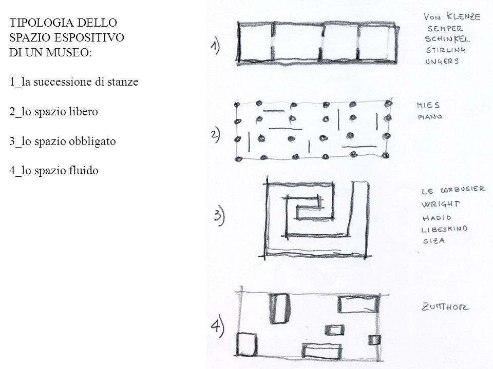 TIPOLOGIA DELLO SPAZIO ESPOSITIVO DI UN MUSEO: 1_la successione di stanze 2_lo spazio libero 3_lo spazio obbligato 4_lo spazio fluido
