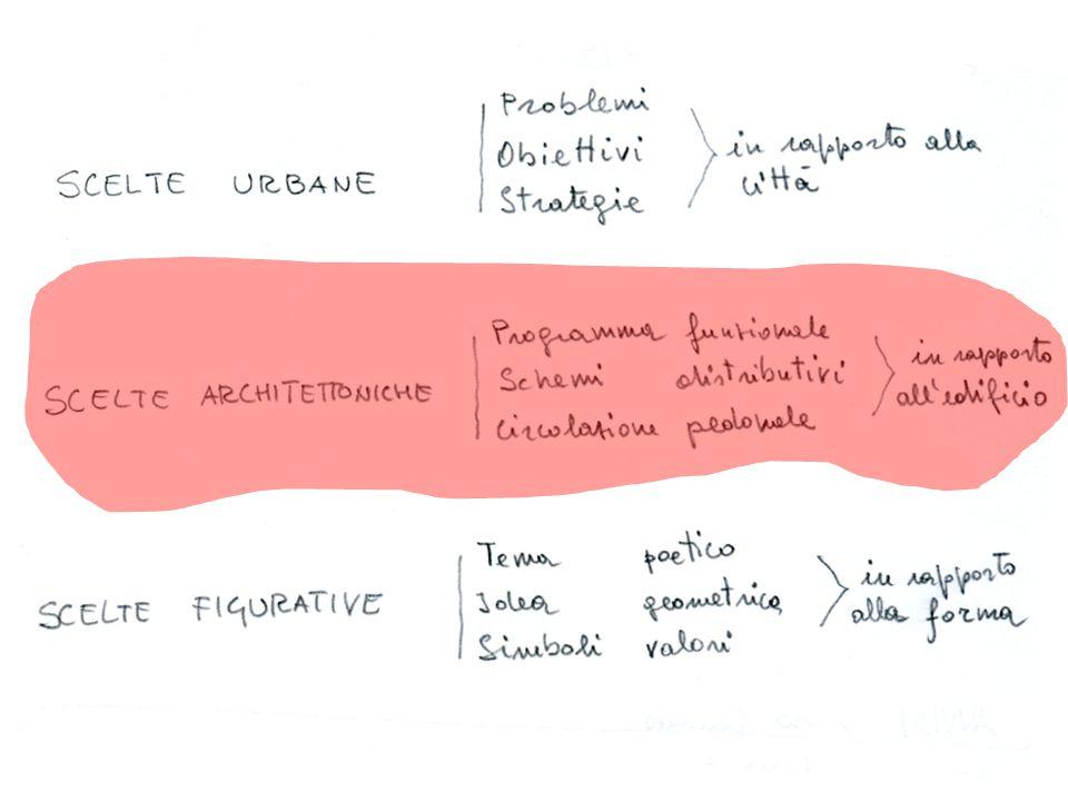 Scelte architettoniche relative alla scala dell'edificio: Programma cosa si fa, quale attività, quanto spazio, funzionale dove.