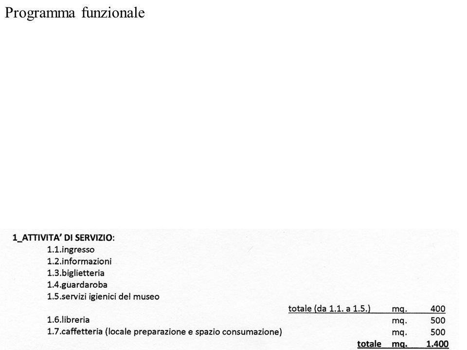 Schemi di accessibilità ad un museo da Manuale ESERCIZIO 5 CIRCOLAZIONE
