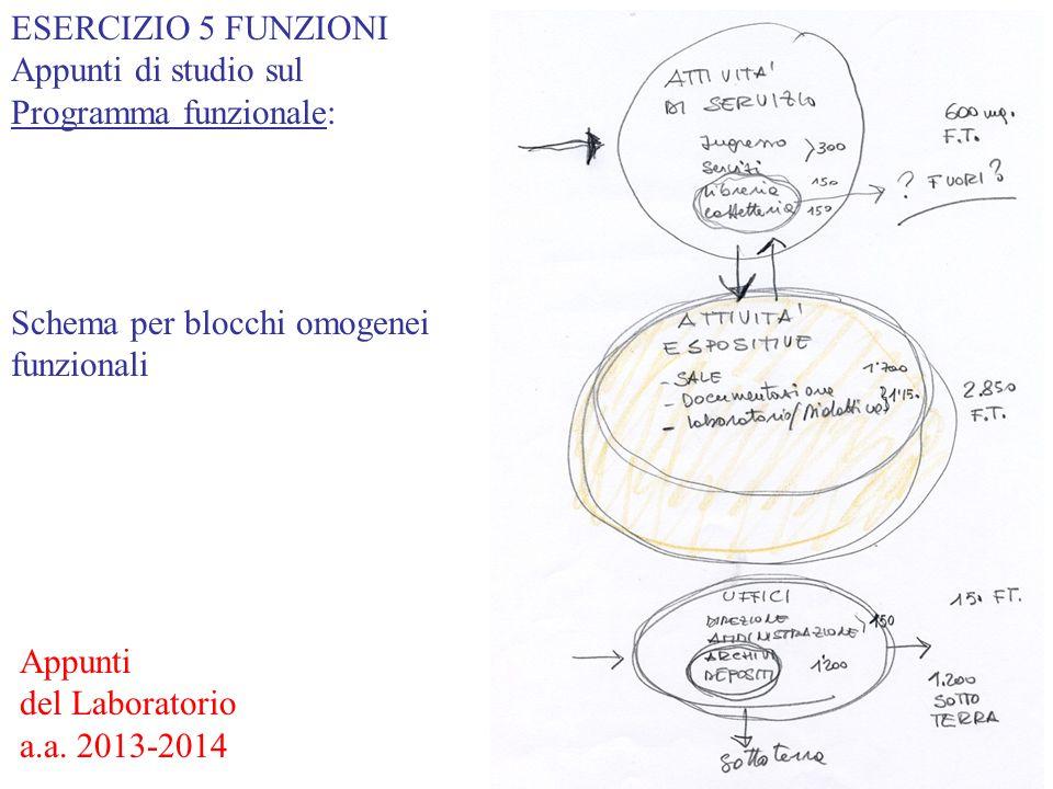 ESERCIZIO 5 FUNZIONI Appunti di studio sul Programma funzionale: Schema per blocchi omogenei funzionali Appunti del Laboratorio a.a. 2013-2014