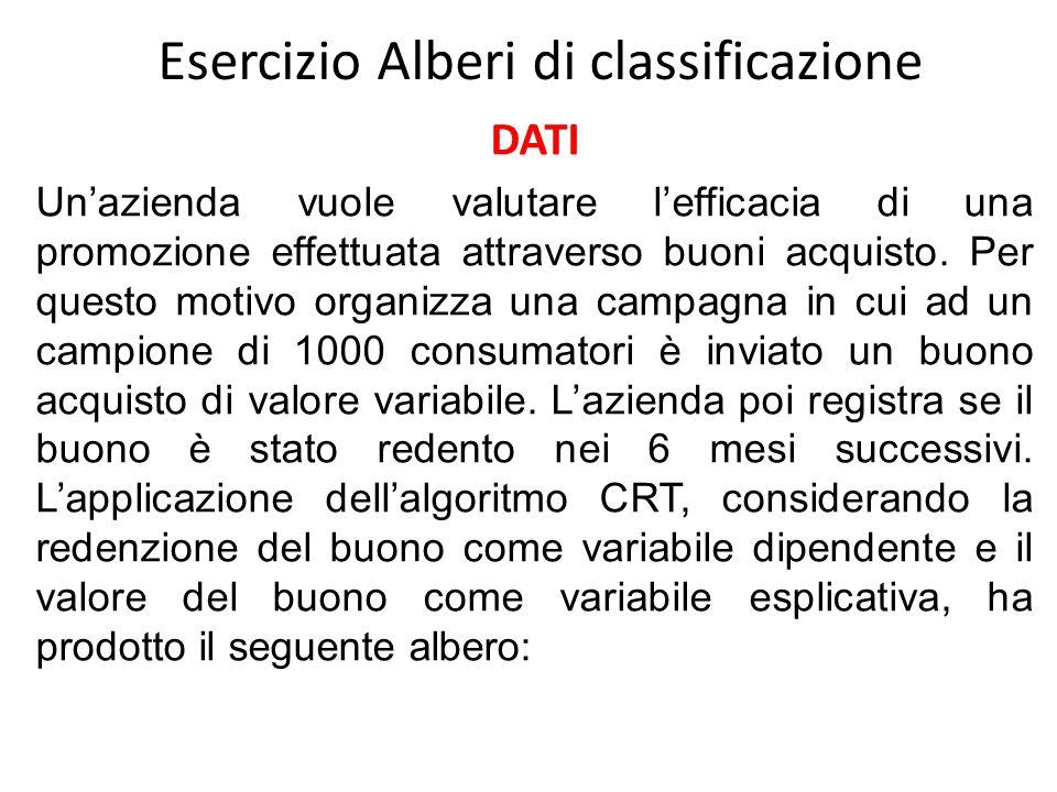 Esercizio Alberi di classificazione DATI Un'azienda vuole valutare l'efficacia di una promozione effettuata attraverso buoni acquisto.