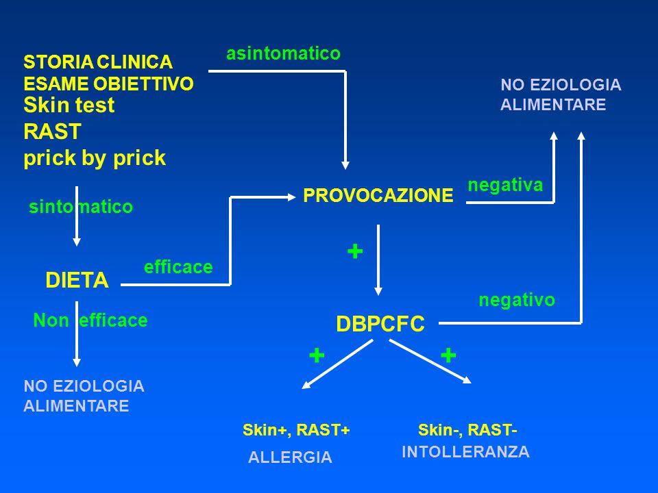 STORIA CLINICA ESAME OBIETTIVO Skin test RAST prick by prick DIETA sintomatico efficace Non efficace negativa PROVOCAZIONE + DBPCFC ALLERGIA NO EZIOLO