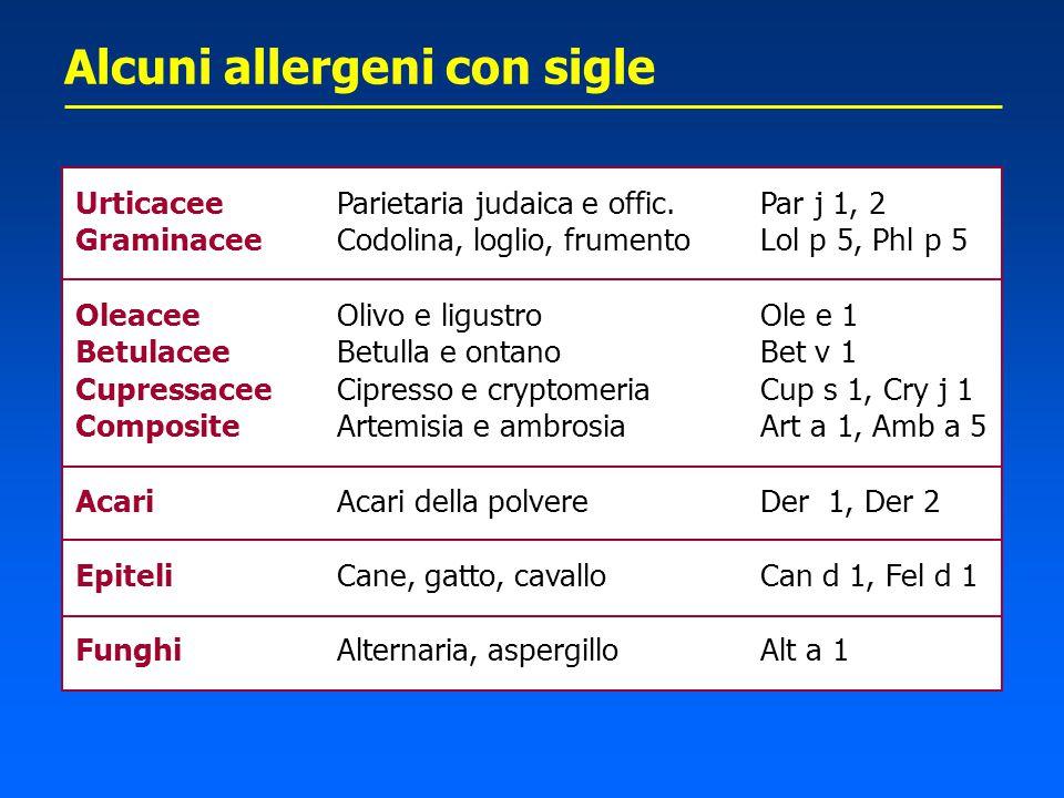 Alcuni allergeni con sigle Urticacee Graminacee Oleacee Betulacee Cupressacee Composite Acari Epiteli Funghi Parietaria judaica e offic. Codolina, log