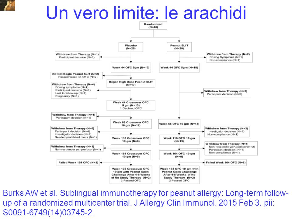 Burks AW et al. Sublingual immunotherapy for peanut allergy: Long-term follow- up of a randomized multicenter trial. J Allergy Clin Immunol. 2015 Feb