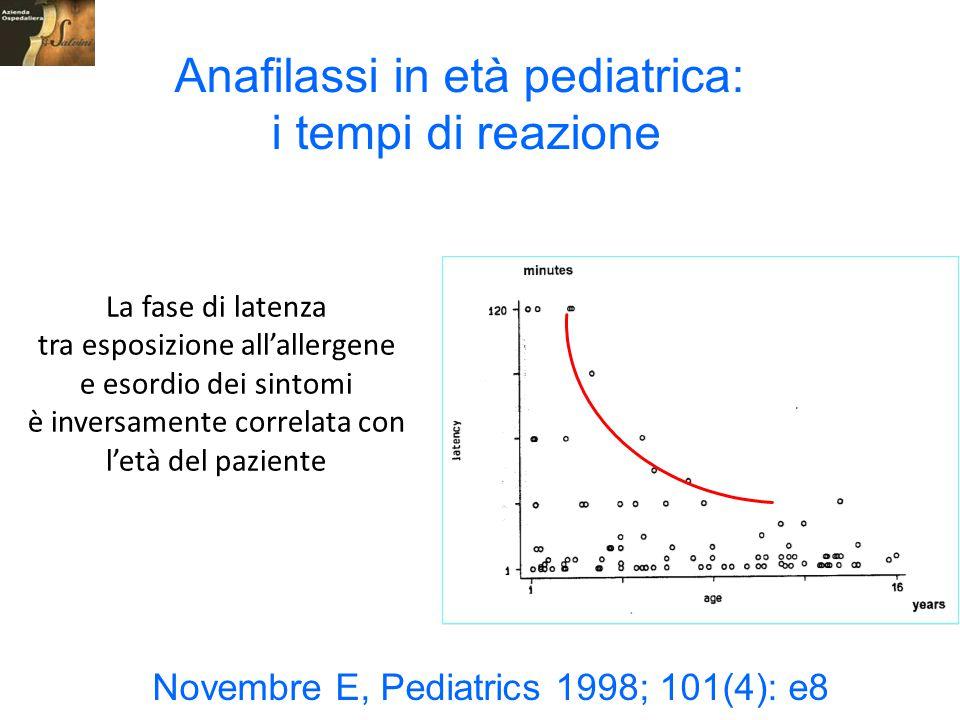 Anafilassi in età pediatrica: i tempi di reazione La fase di latenza tra esposizione all'allergene e esordio dei sintomi è inversamente correlata con