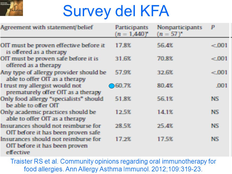 Traister RS et al. Community opinions regarding oral immunotherapy for food allergies. Ann Allergy Asthma Immunol. 2012;109:319-23. Survey del KFA