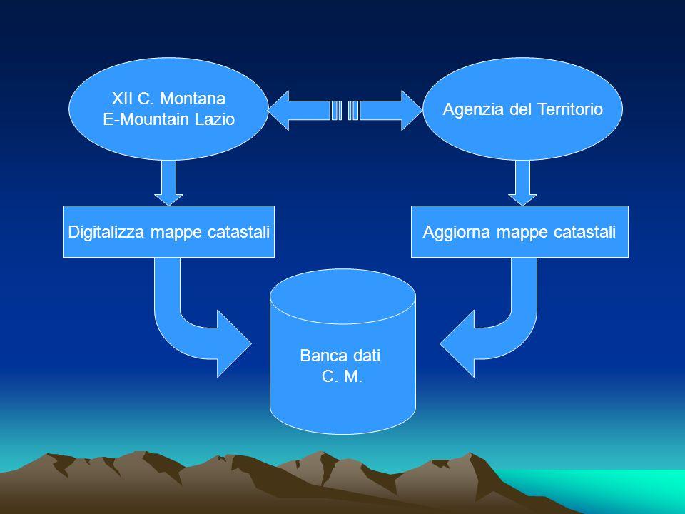 XII C. Montana E-Mountain Lazio Agenzia del Territorio Banca dati C. M. Digitalizza mappe catastaliAggiorna mappe catastali