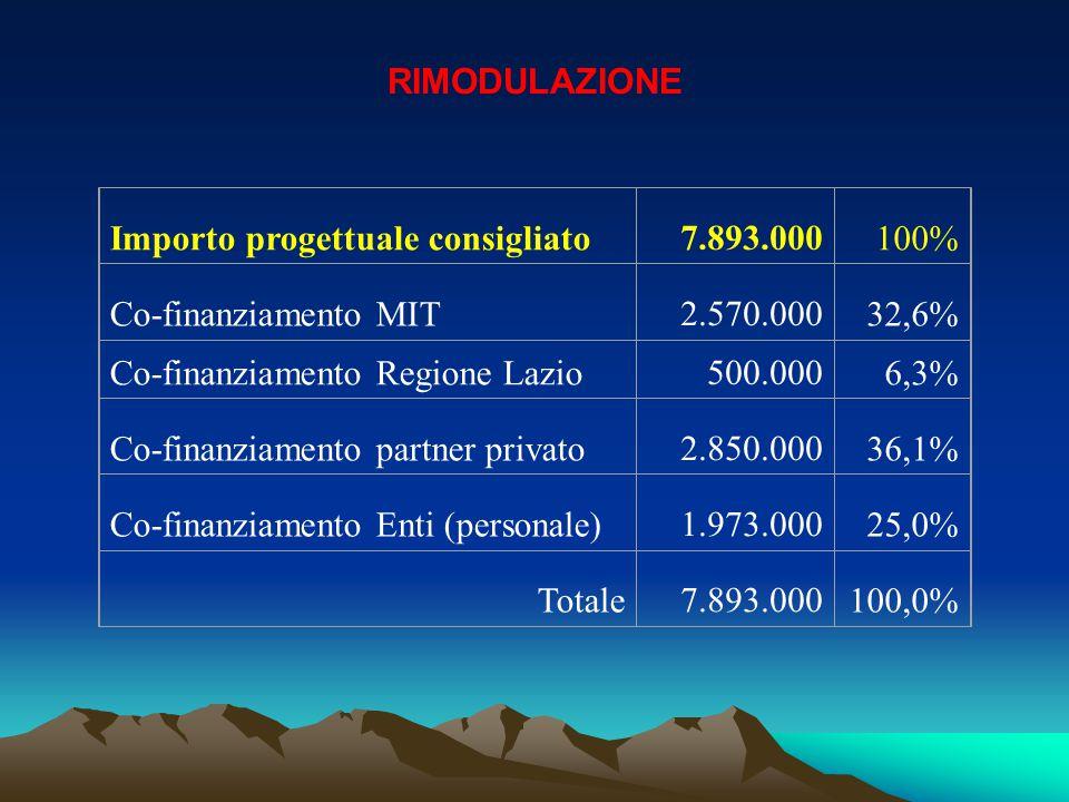 Importo progettuale consigliato 7.893.000100% Co-finanziamento MIT 2.570.00032,6% Co-finanziamento Regione Lazio 500.0006,3% Co-finanziamento partner privato 2.850.00036,1% Co-finanziamento Enti (personale) 1.973.00025,0% Totale 7.893.000100,0% RIMODULAZIONE
