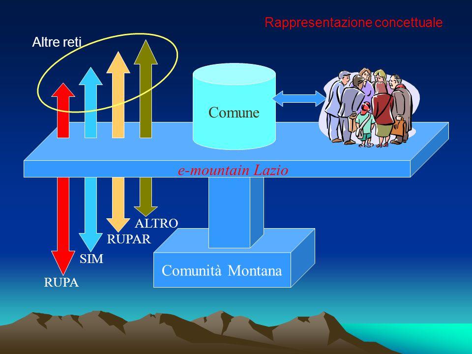 Comunità Montana e-mountain Lazio RUPA SIM RUPAR ALTRO Comune Rappresentazione concettuale Altre reti