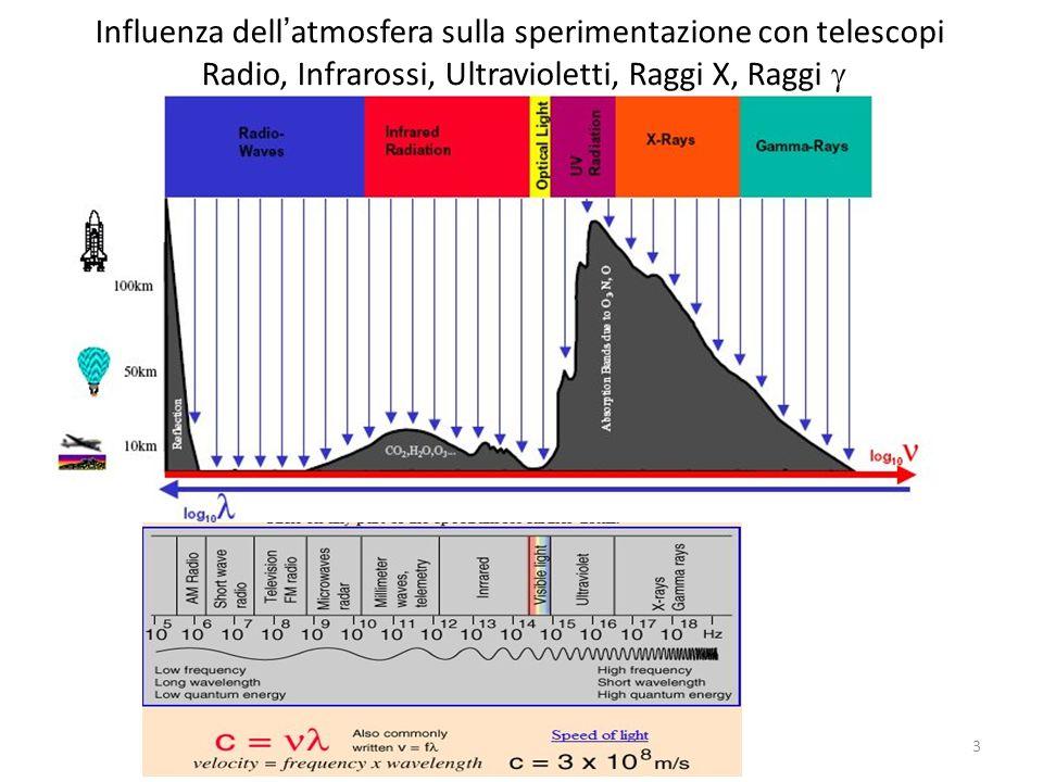 Influenza dell ' atmosfera sulla sperimentazione con telescopi Radio, Infrarossi, Ultravioletti, Raggi X, Raggi  3