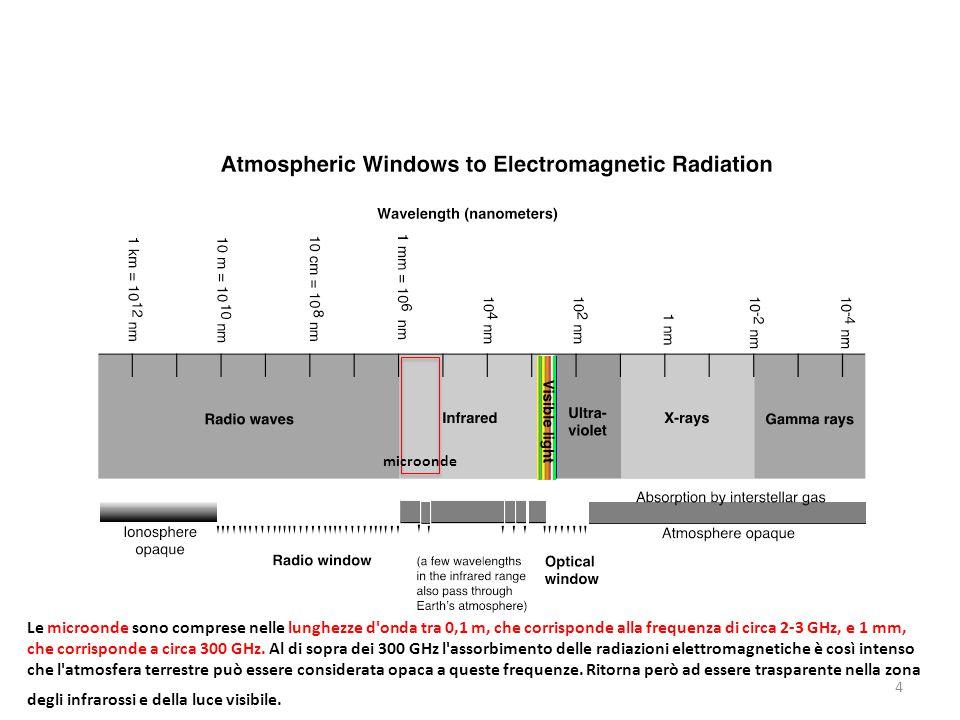 4 Le microonde sono comprese nelle lunghezze d onda tra 0,1 m, che corrisponde alla frequenza di circa 2-3 GHz, e 1 mm, che corrisponde a circa 300 GHz.