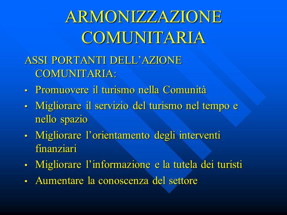ATTI NORMATIVI IN MATERIA DI TURISMO Decisione del Consiglio n.