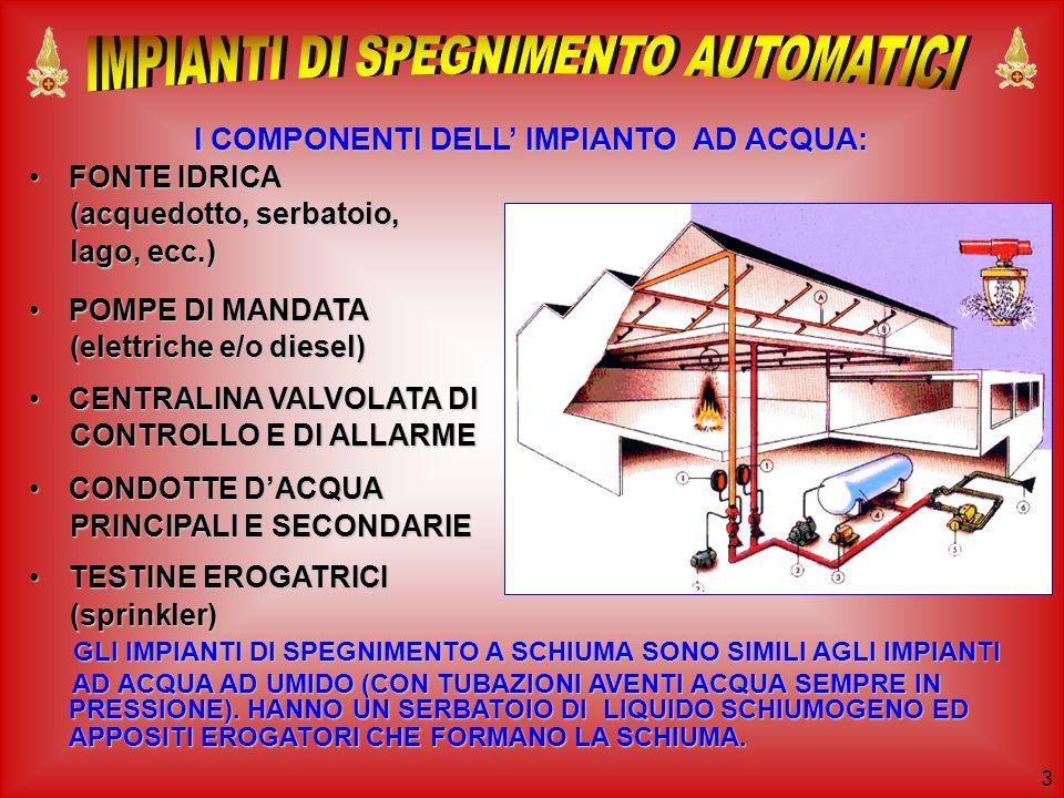 3 I COMPONENTI DELL' IMPIANTO AD ACQUA: I COMPONENTI DELL' IMPIANTO AD ACQUA: FONTE IDRICAFONTE IDRICA (acquedotto, serbatoio, (acquedotto, serbatoio, lago, ecc.) lago, ecc.) POMPE DI MANDATAPOMPE DI MANDATA (elettriche e/o diesel) (elettriche e/o diesel) CENTRALINA VALVOLATA DICENTRALINA VALVOLATA DI CONTROLLO E DI ALLARME CONTROLLO E DI ALLARME CONDOTTE D'ACQUACONDOTTE D'ACQUA PRINCIPALI E SECONDARIE PRINCIPALI E SECONDARIE TESTINE EROGATRICITESTINE EROGATRICI (sprinkler) (sprinkler) GLI IMPIANTI DI SPEGNIMENTO A SCHIUMA SONO SIMILI AGLI IMPIANTI GLI IMPIANTI DI SPEGNIMENTO A SCHIUMA SONO SIMILI AGLI IMPIANTI AD ACQUA AD UMIDO (CON TUBAZIONI AVENTI ACQUA SEMPRE IN PRESSIONE).