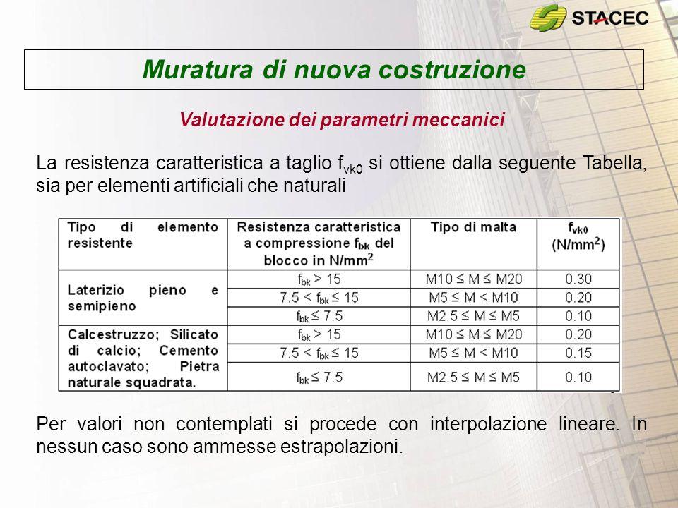Pressoflessione per carichi laterali Muratura di nuova costruzione Calcolo della snellezza