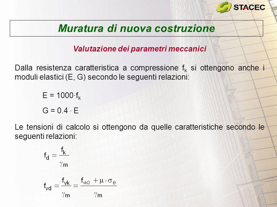 Esempio Calcolare le caratteristiche meccaniche della muratura secondo il D.M.