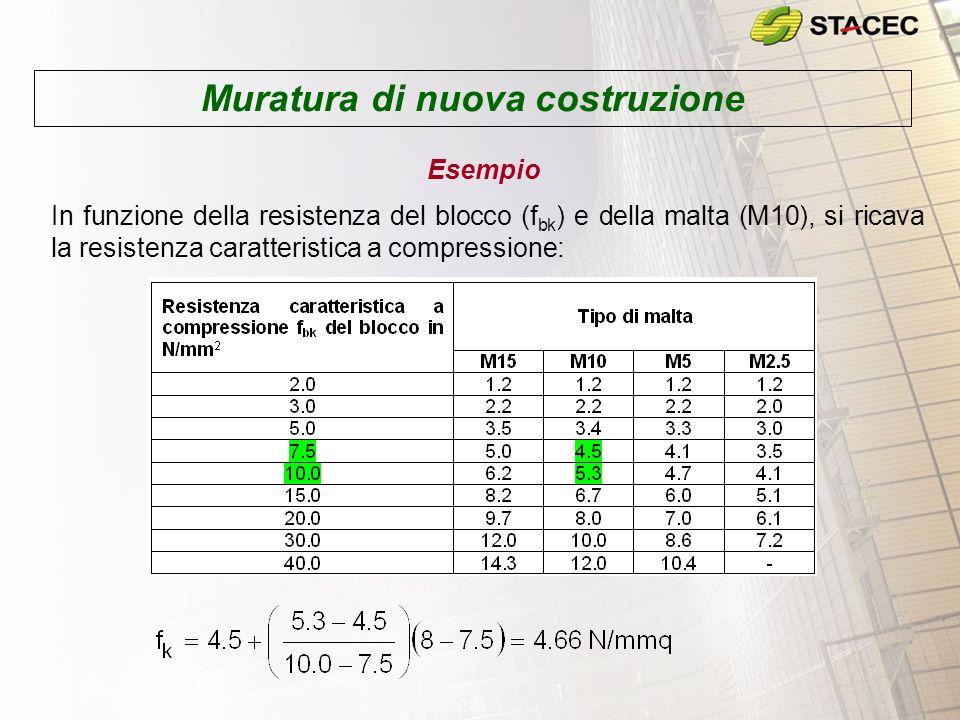 Esempio In funzione della resistenza del blocco (f bk ) e della malta (M10), si ricava la resistenza caratteristica a taglio (f vk0 ) in assenza di carichi verticali: Muratura di nuova costruzione