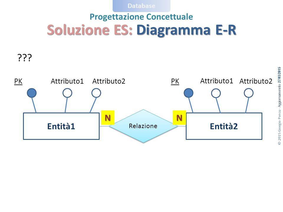© 2015 Giorgio Porcu - Aggiornamennto 27/03/2015 Database Progettazione Concettuale Soluzione ES: Diagramma E-R .