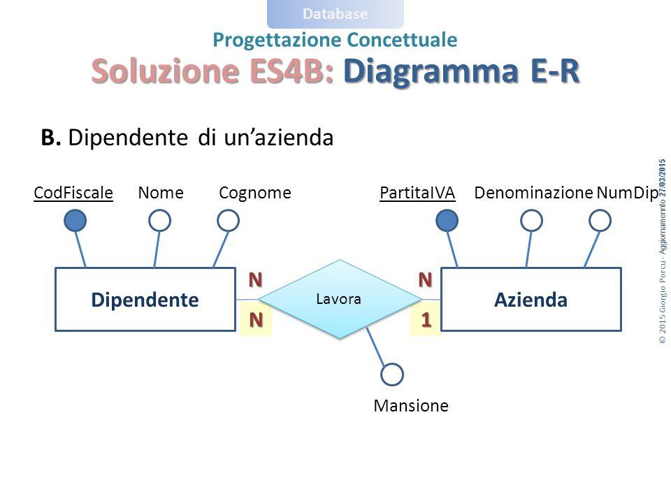 © 2015 Giorgio Porcu - Aggiornamennto 27/03/2015 Database Progettazione Concettuale N1 Soluzione ES4B: Diagramma E-R B.