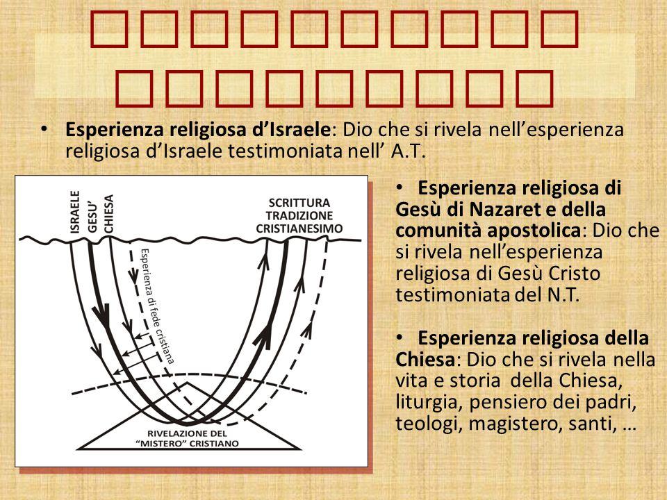 Esperienza religiosa d'Israele: Dio che si rivela nell'esperienza religiosa d'Israele testimoniata nell' A.T. Esperienza cristiana Esperienza religios