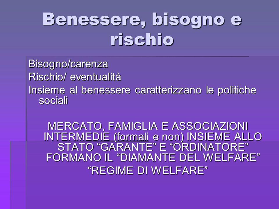 Benessere, bisogno e rischio Bisogno/carenza Rischio/ eventualità Insieme al benessere caratterizzano le politiche sociali MERCATO, FAMIGLIA E ASSOCIA