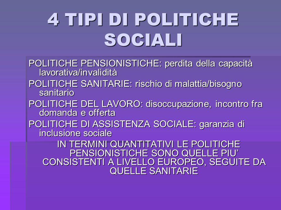 4 TIPI DI POLITICHE SOCIALI POLITICHE PENSIONISTICHE: perdita della capacità lavorativa/invalidità POLITICHE SANITARIE: rischio di malattia/bisogno sa