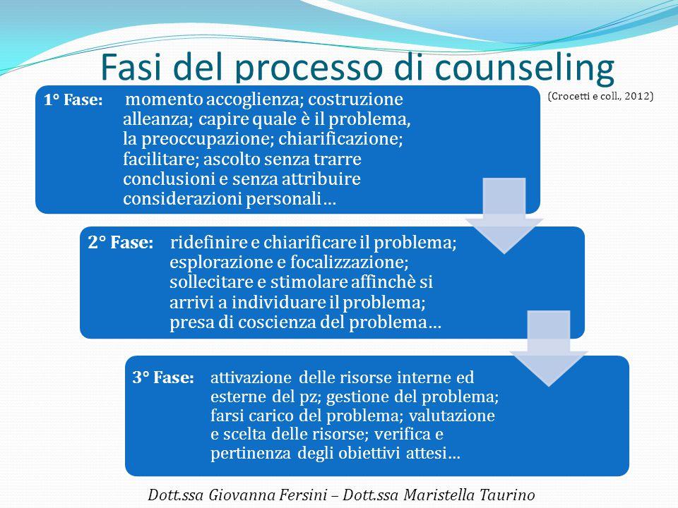 Fasi del processo di counseling 1° Fase: momento accoglienza; costruzione alleanza; capire quale è il problema, la preoccupazione; chiarificazione; fa