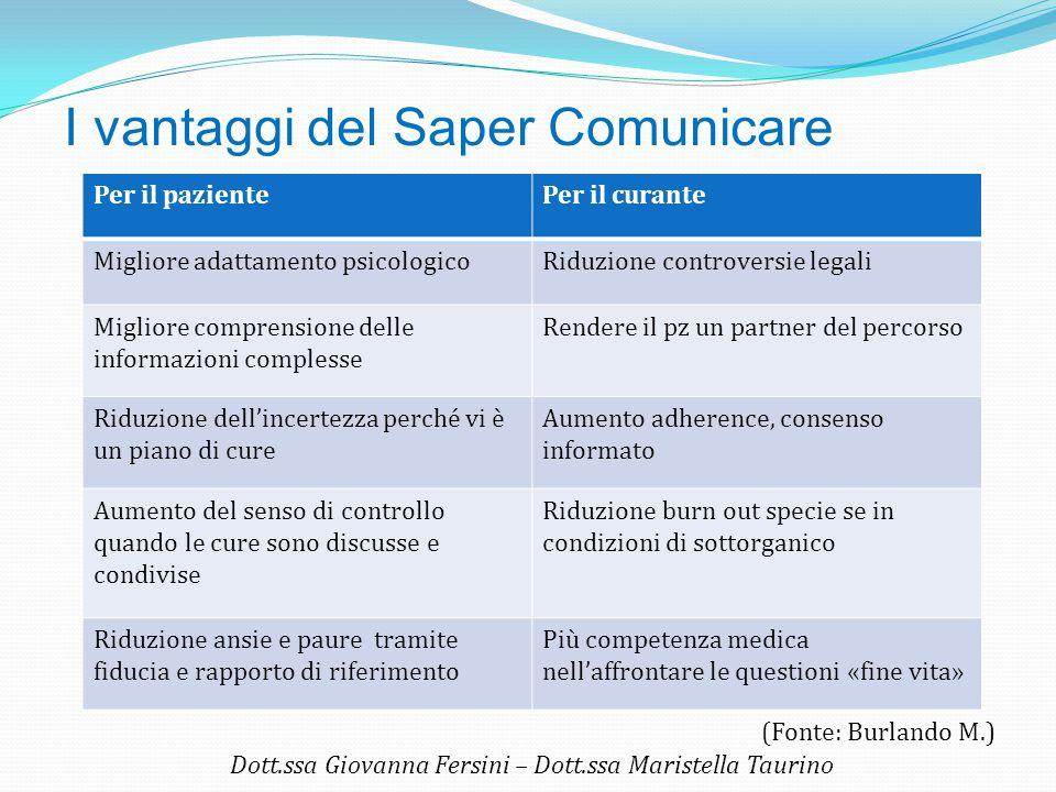 I vantaggi del Saper Comunicare Per il pazientePer il curante Migliore adattamento psicologicoRiduzione controversie legali Migliore comprensione dell