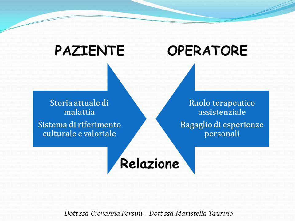 Dott.ssa Giovanna Fersini – Dott.ssa Maristella Taurino Storia attuale di malattia Sistema di riferimento culturale e valoriale Ruolo terapeutico assi