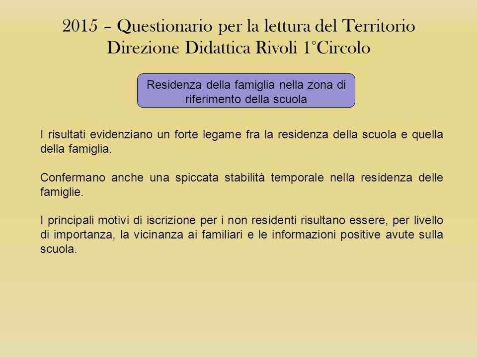 2015 – Questionario per la lettura del Territorio Direzione Didattica Rivoli 1°Circolo Residenza fuori zona Rivoli 1° CircoloSingoli Plessi Residenza della famiglia nella zona di riferimento della scuola Residenza nella zona