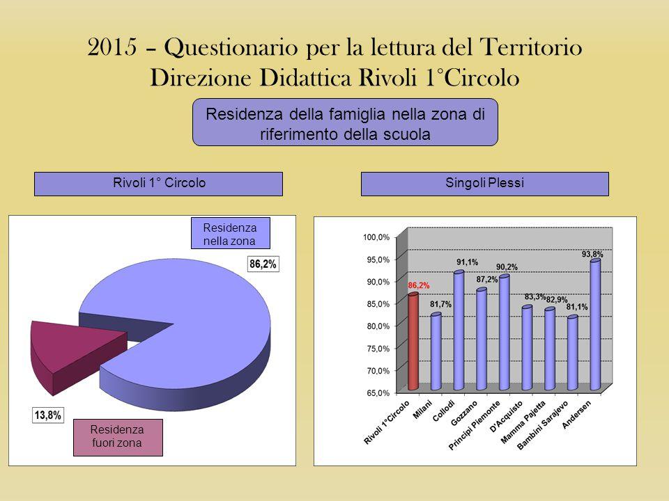 2015 – Questionario per la lettura del Territorio Direzione Didattica Rivoli 1°Circolo Anzianità di residenza nel comune di riferimento della scuola