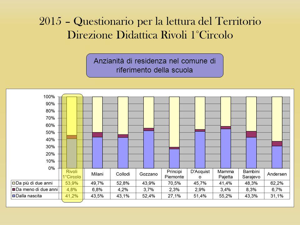 2015 – Questionario per la lettura del Territorio Direzione Didattica Rivoli 1°Circolo Motivo di iscrizione per i non residenti nella zona Rivoli 1° Circolo Singoli Plessi